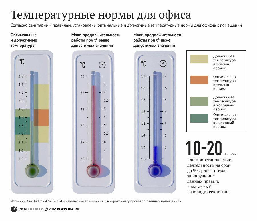Нормальная температура домашних условиях