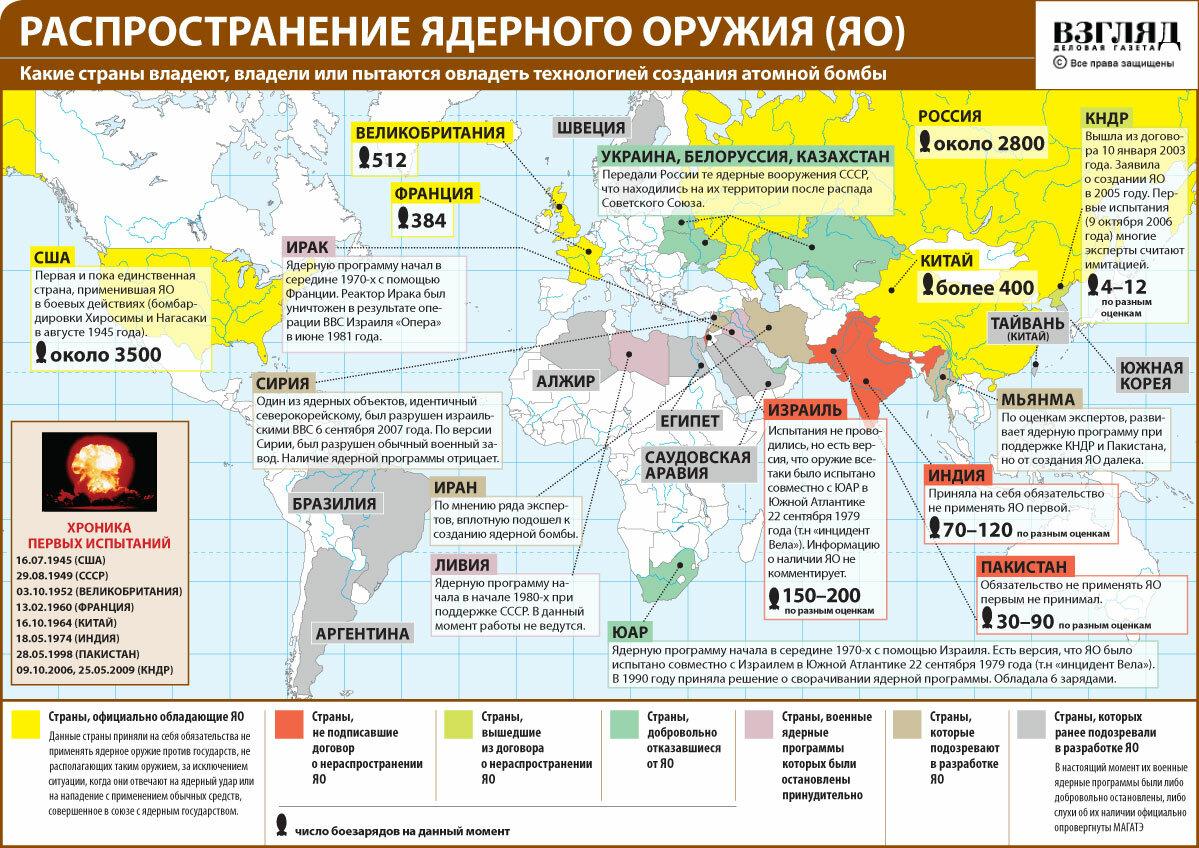 Москва и Вашингтон возвращаются к гонке ядерных вооружений, - The Guardian - Цензор.НЕТ 7398