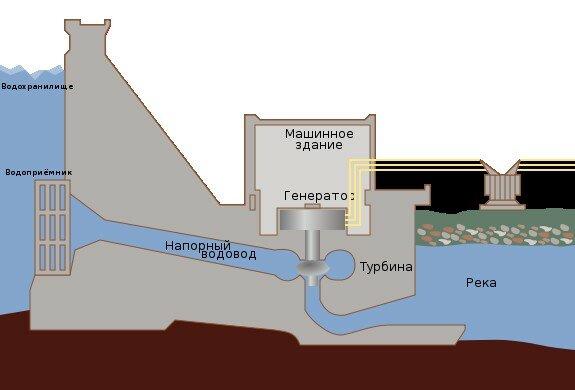 ...которого выше уровня реки, падает в сторону реки вниз по напорному водоводу, вращая своим потоком лопасти турбины.