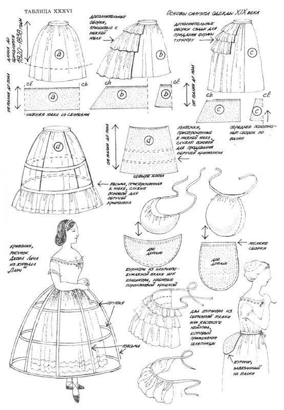 Платья 19 века сшить своими руками