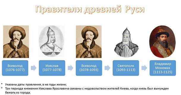 правители России