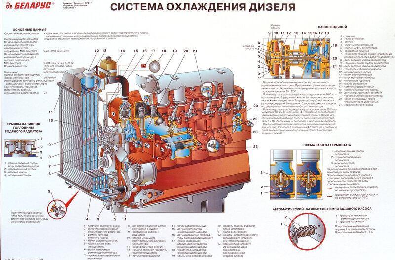 Схемы трактора БЕЛАРУС-1221.  МТЗ.