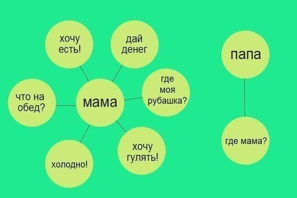 Когда нужны мама и папа?