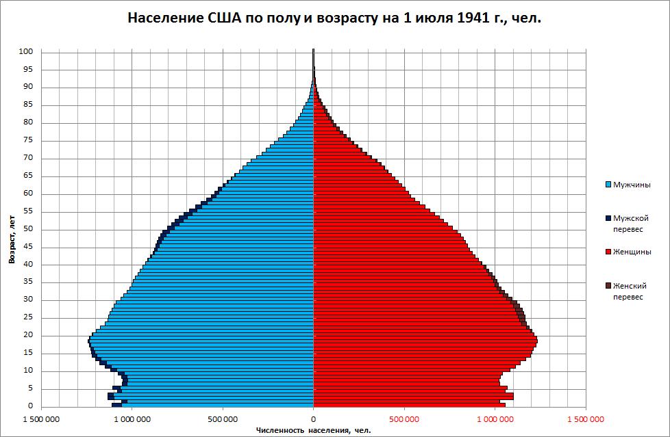 Демографическая_пирамида_США_в_1941_г.png