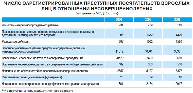 Дети России-2009 - 106 УК
