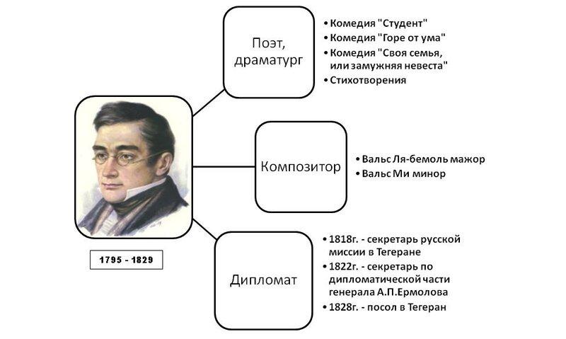Александр Грибоедов Жизнь подвиг смерть  ПравославиеRu