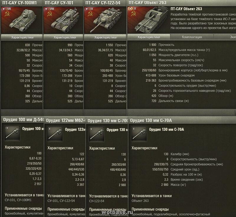 Характеристики новых советских ПТ-САУ: