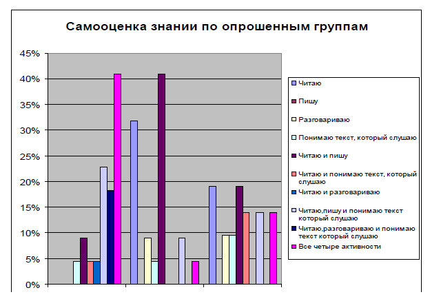 График 1. Самооценка знаний по опрошенным группам