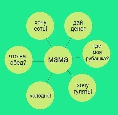 Когда нужна мама?