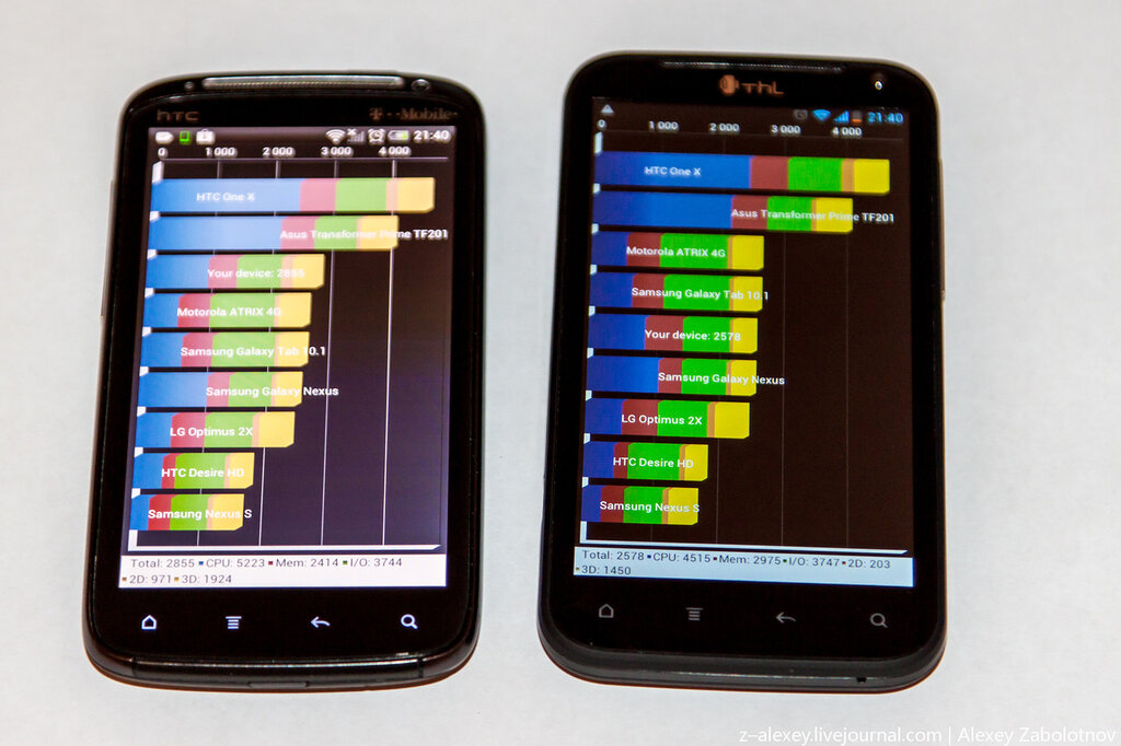 THL W3+ vs HTC Sensation - производительность