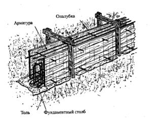 устройство опалубки фундамента