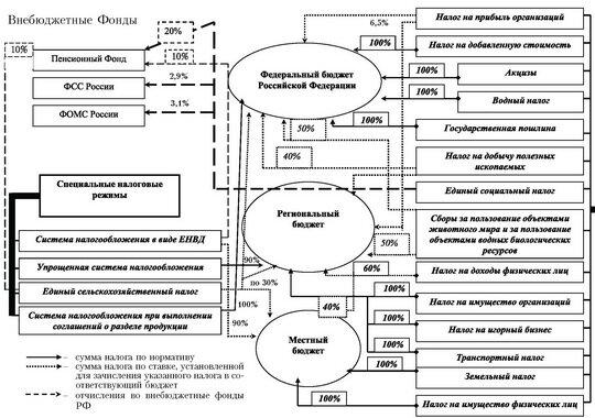 Схема распределения налоговых доходов Российской Федерации...  Таким образом, можно сделать вывод о том...