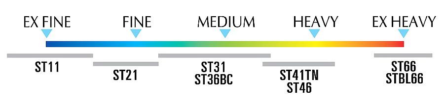 Относительная толщина проволоки применяемой приизготовлении крючков Owner серии ST