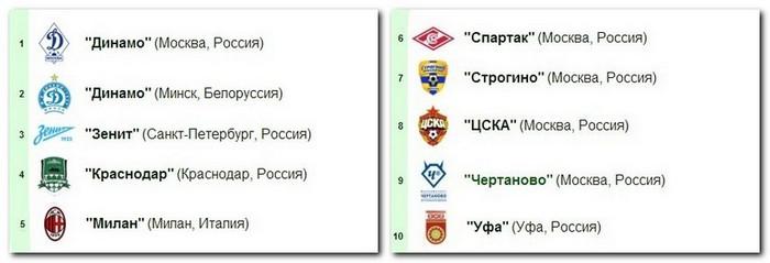 VIII Международный турнир на Кубок Игоря Колыванова среди команд мальчиков 2006 года рождения