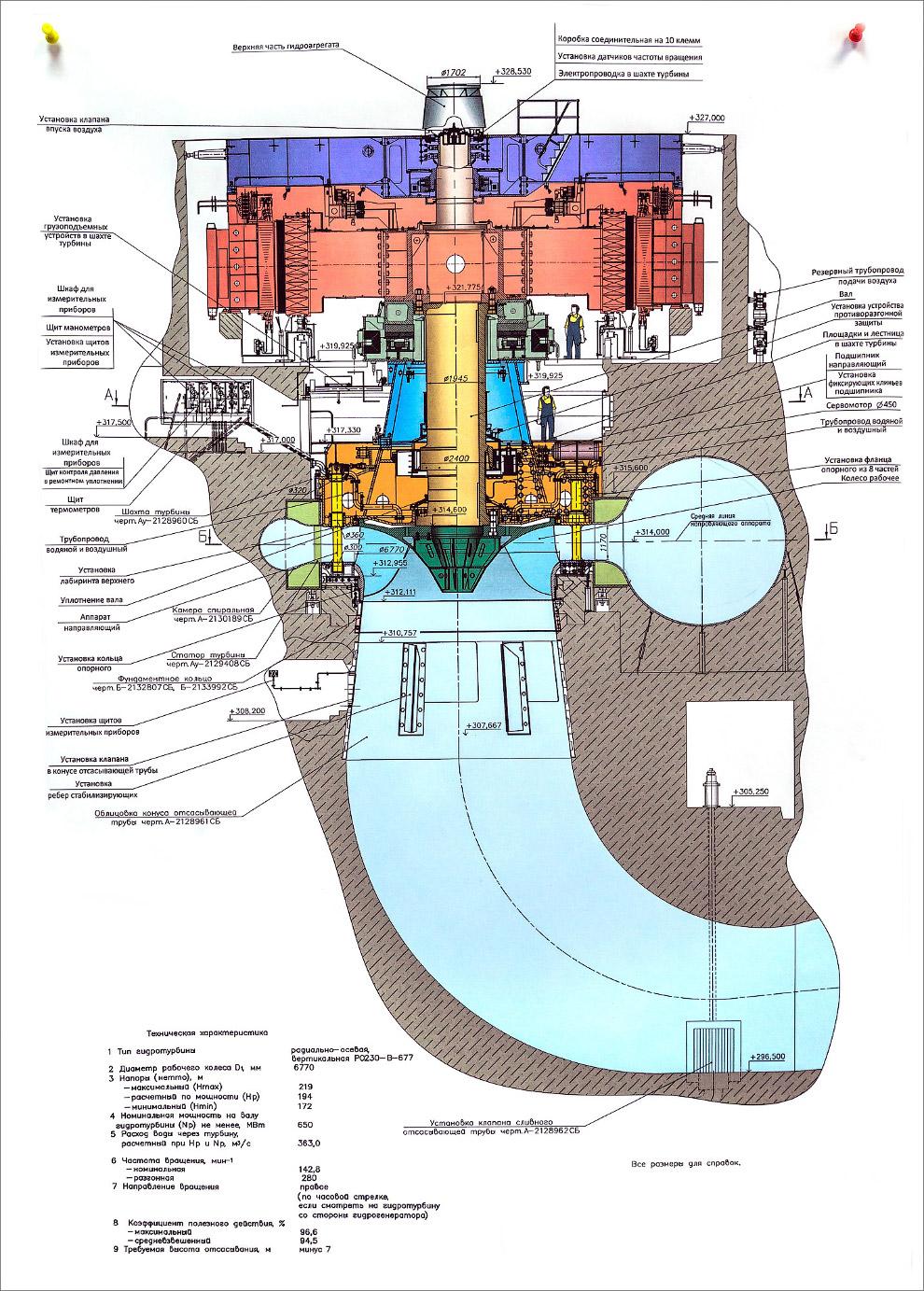 10. Первым делом лезем направляемся в мозг Саяно-Шушенской ГЭС — пультовую. Табло полностью электрон