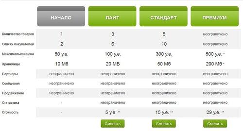 0 9a310 67356b07 L Сервис Glopart   создать продукт и заработать