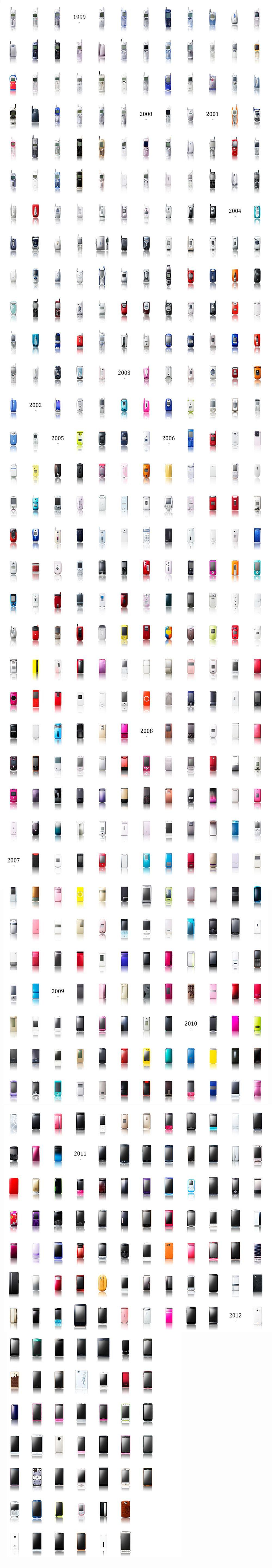 Эволюция мобильных телефонов с 1999 года по сегодняшний день