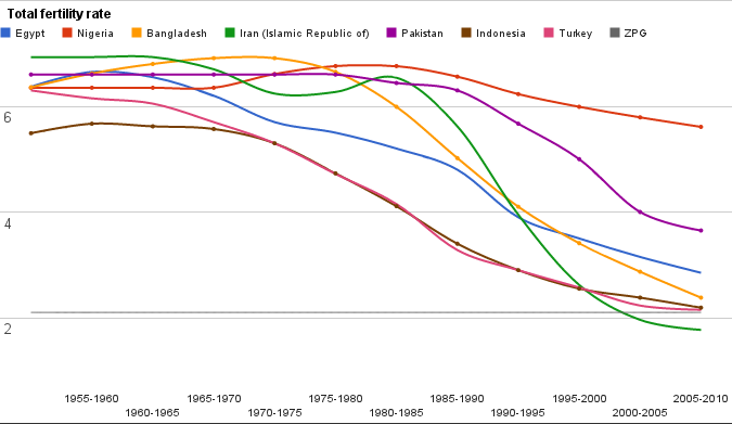 Рождаемость в самых крупных мусульманских странах