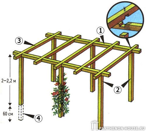 Традиционная пергола , пергола садовая: 1 - Основная балка сечением 10х10 см; 2 - Деревянные столбы сечением не менее...
