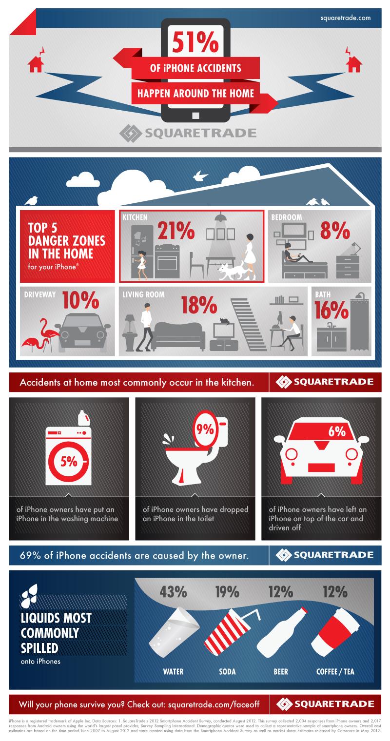 Опасные места в доме для вашего Iphone