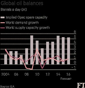 День открытых дверей на ft.com. Интересное в разделах: нефть и газ, горнодобывающая промышленность