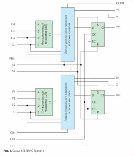 Изучаем основы VHDL, ISE, ПЛИС Xilinx. 0_149d0a_3d173b0f_L