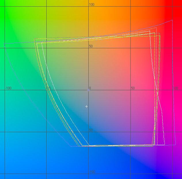 цветовые охваты мониторов и профиля sRGB