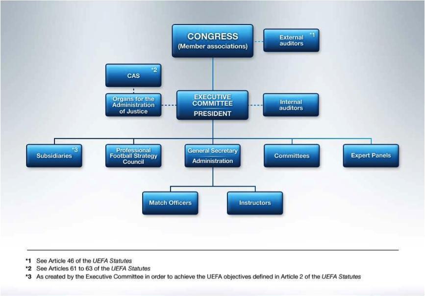 Организационная структура UEFA