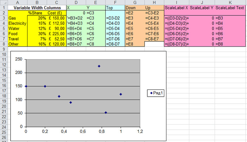Трюк №56. Как в Excel создать гистограмму с переменными шириной и высотой?
