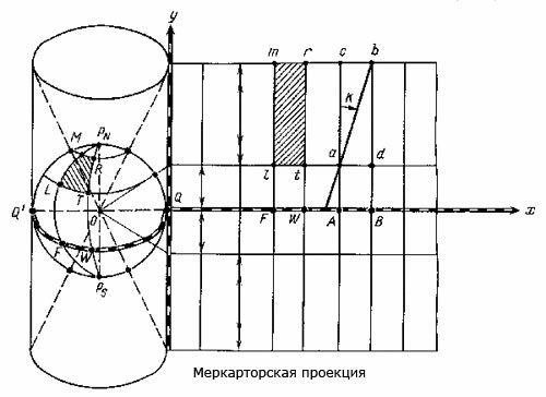 Меркарторская проекция