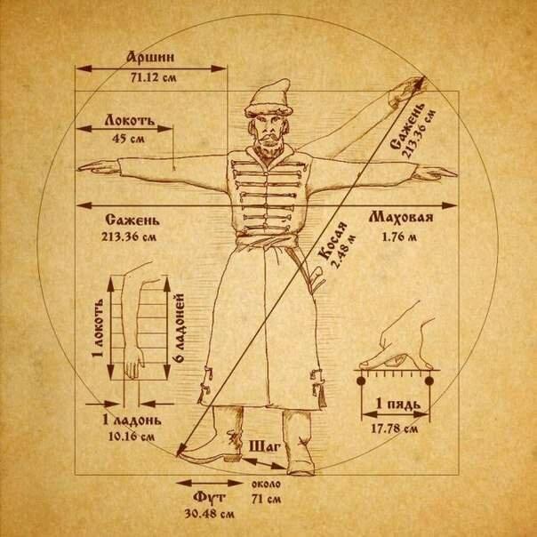 Инфографика старинные неметрические меры длины справочник памятка