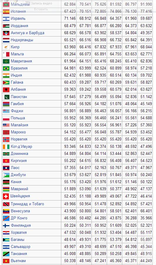 задолженность стран мира