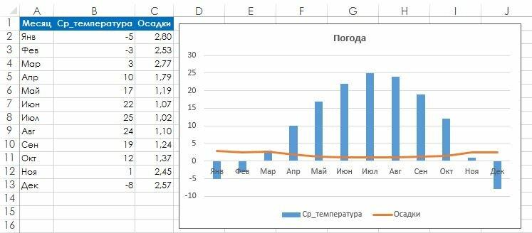 Рис. 136.2. Такая смешанная диаграмма отображает два ряда данных, величины которых различаются