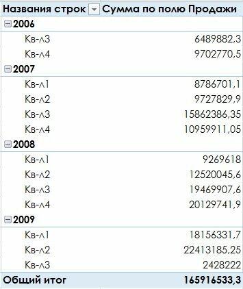 Рис. 171.5. Сводная таблица после группировки по кварталам и годам