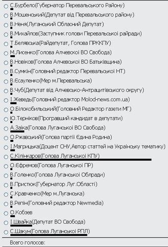 человек Луганщины 2012 года перевальский информационный портал ПИП на Оптимизация оптимизма