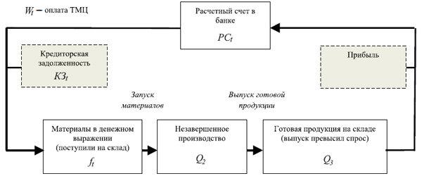 Рис. 2. Базовый вариант кругооборота хозяйственных средств организации