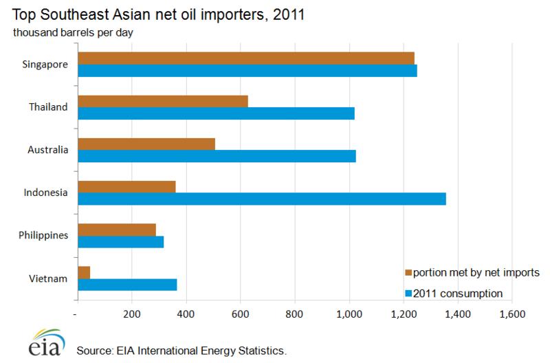 Таиланд: Обзор энергетики и экономики
