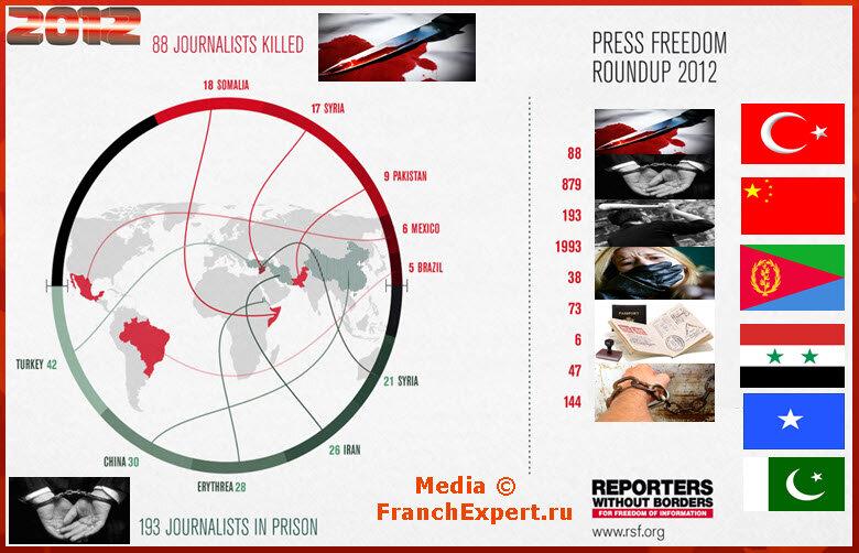 Инфографика Свобода Слова