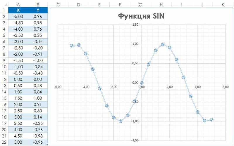 ... представляет собой график функции SIN(x: excelexpert.ru/postroenie-v-excel-grafikov-matematicheskix-i...