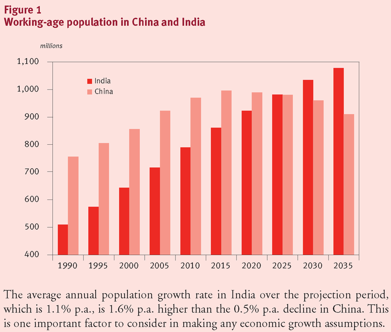 a study of the population growth rate in india Start studying human population growth learn vocabulary, terms, and more with flashcards, games, and other study tools.