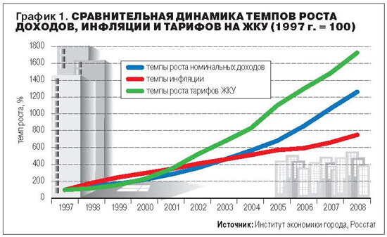 На графике сравнивая Рост