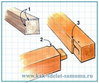 изготовление  каркаса - устройство соединений