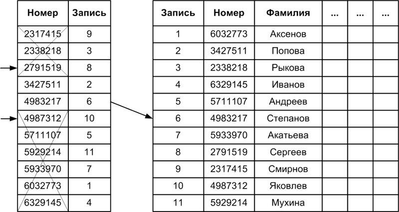 Рис. 1.5. Поиск владельца телефона по его номеру при помощи индекса