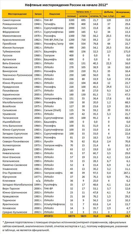 месторождения России на