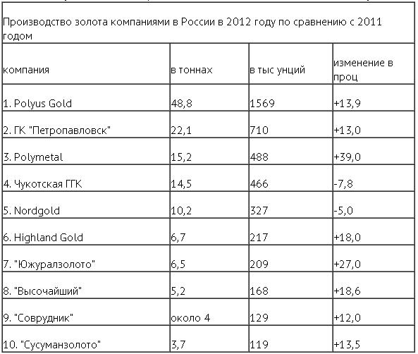 Первая 10-ка ведущих компаний по объемам добычи золота в России по итогам 2012 года не изменилась
