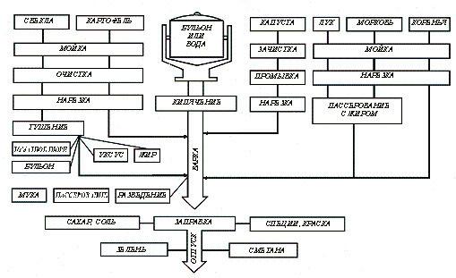 технологическая карта щи по