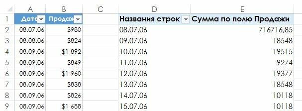 Рис. 171.2. Сводная таблица перед группировкой по месяцам и годам