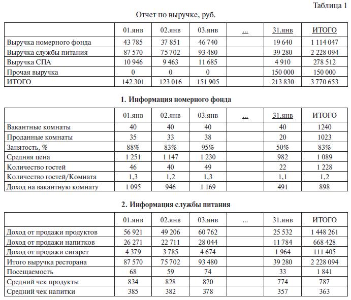 Управленческая Отчетность образец 2013