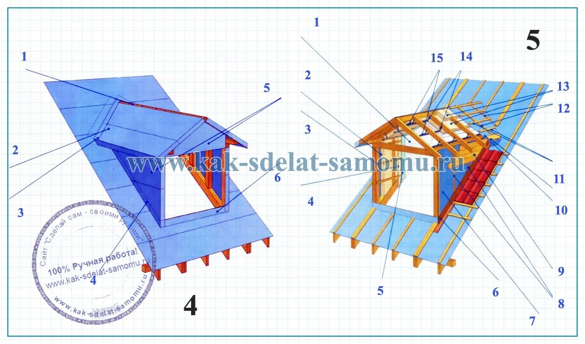 люкарна устройство и чертежи