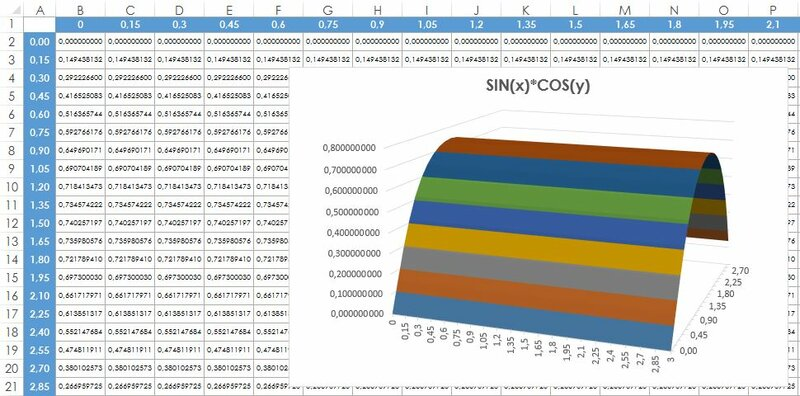 построение графиков и диаграмм: